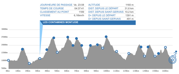 ../../../../../Pictures/Photos/dvd_photos/2017/09/UTMB-1-3/passages-live-trail-2326/Capture%20d'écran%202017-09-20%20à%2009.07.15.png